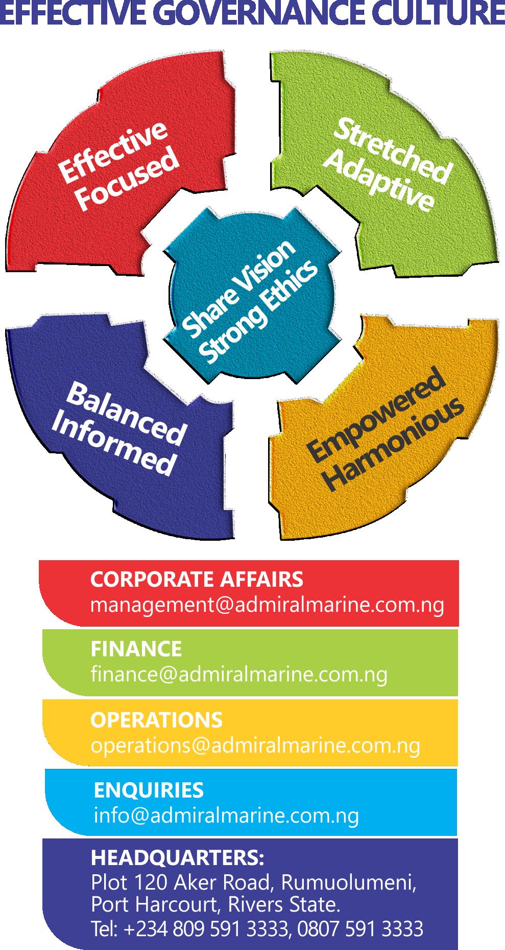 https://admiralmarine.com.ng/wp-content/uploads/2015/10/Admiral-Version-0.1jk.png